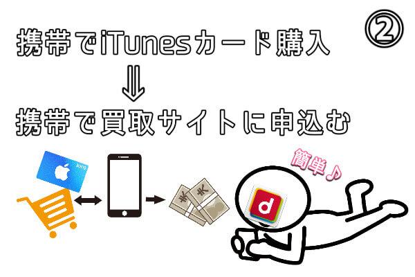 iTunesカードを買って買取サイト